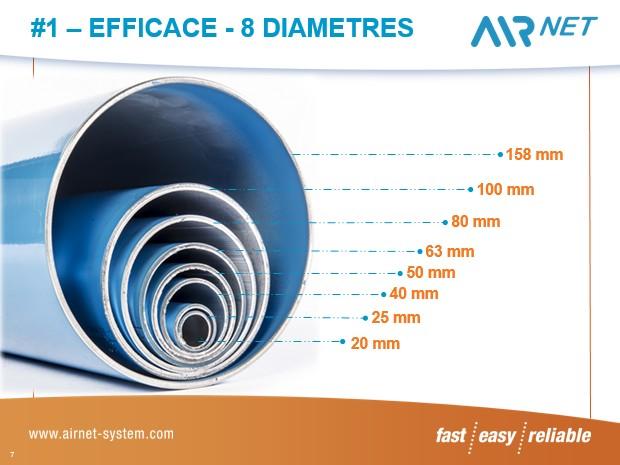 Tailles des tubes AIRnet de 20 mm à 158 mm
