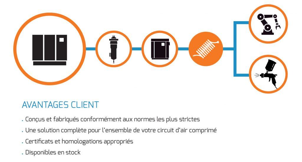 Les avantages des accessoires de ligne AIRnet